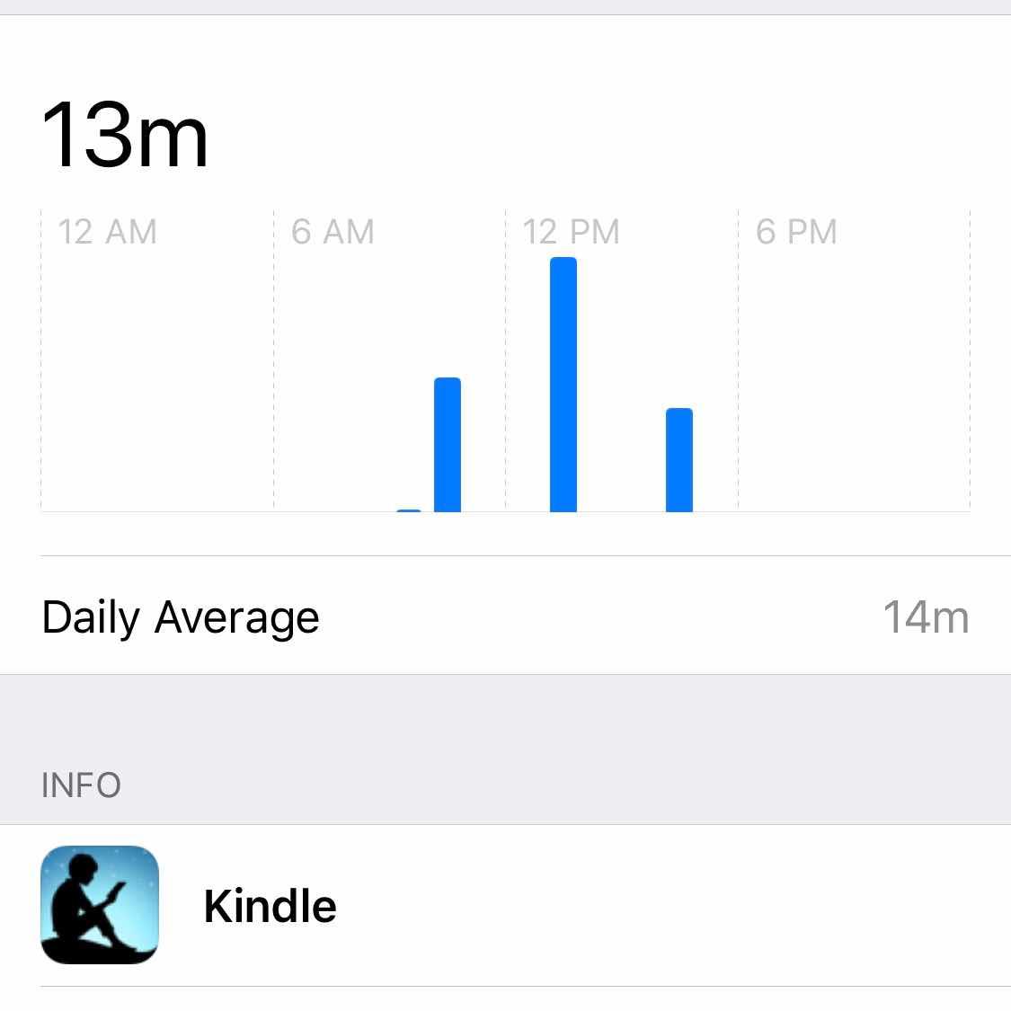 Daily Kindle Usage