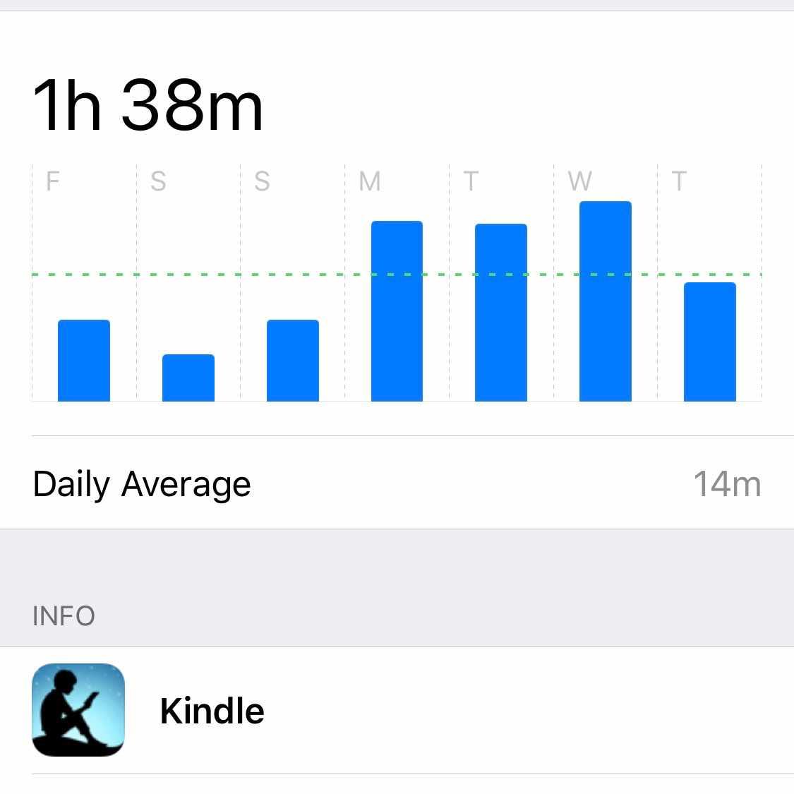 Weekly Kindle Usage