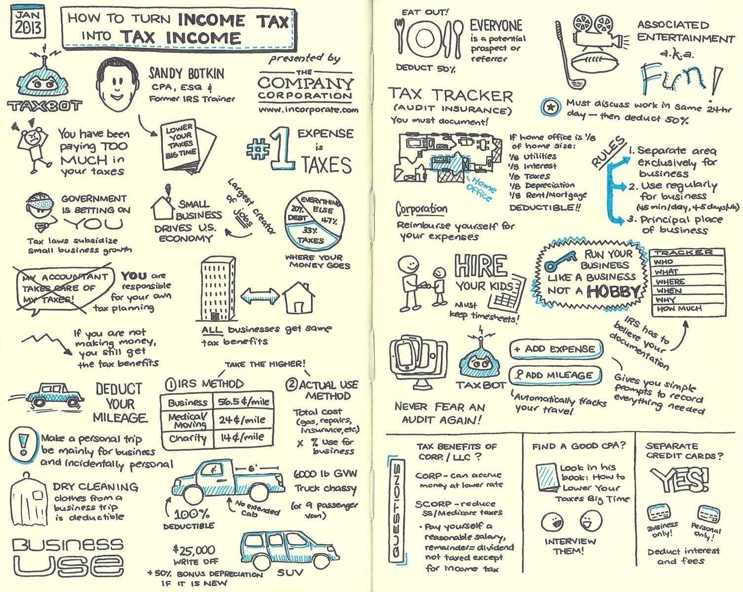 Sketchnotes for webinar by Incorporate.com and Taxbot