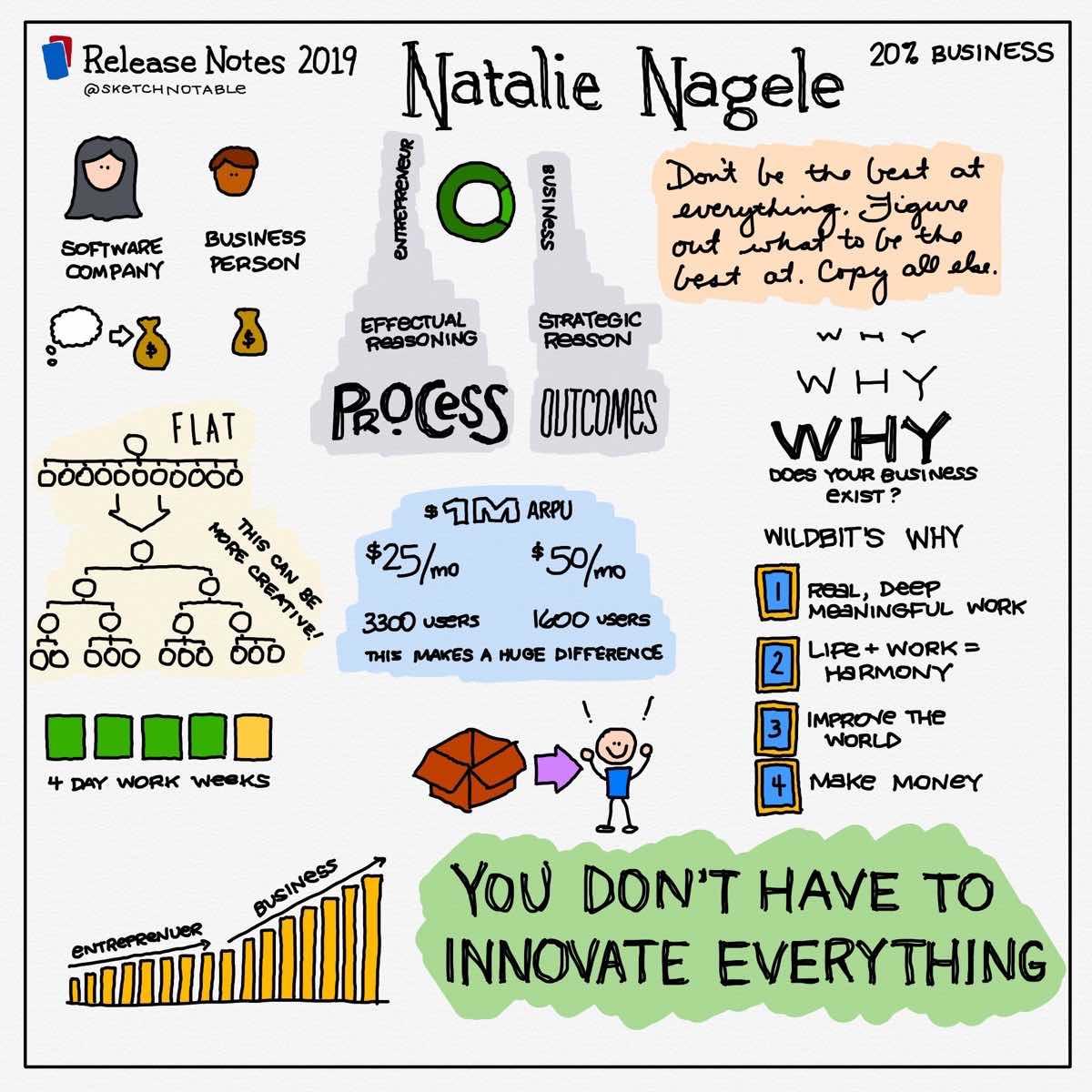 Natalie Nagle Sketchnotes